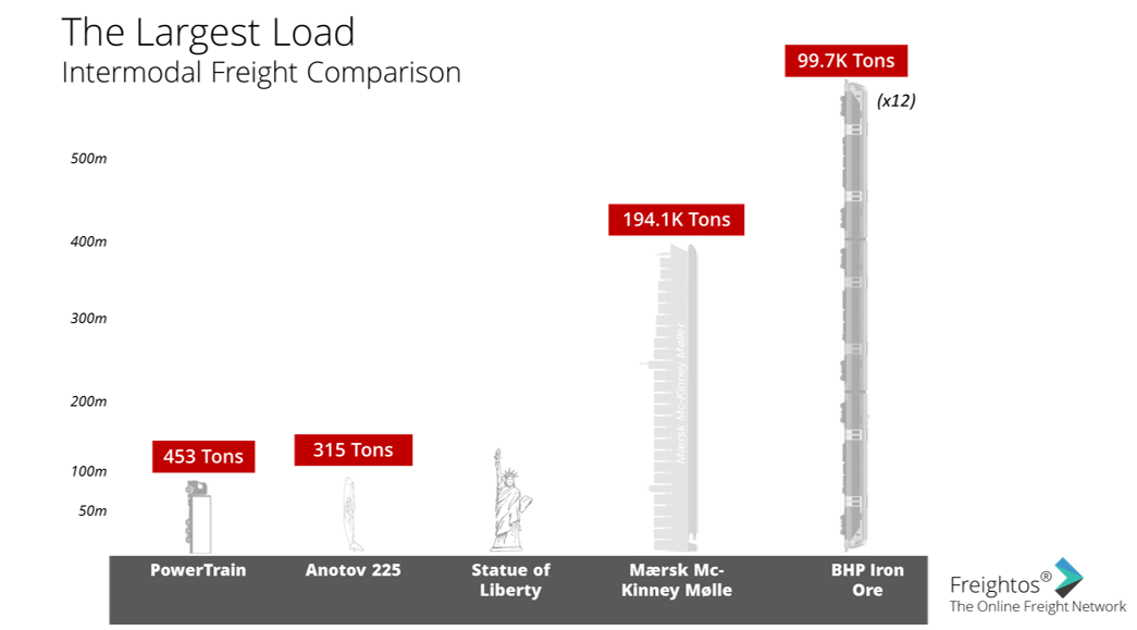Comparison of the largest freight loads for planes, trains, ships and trucks