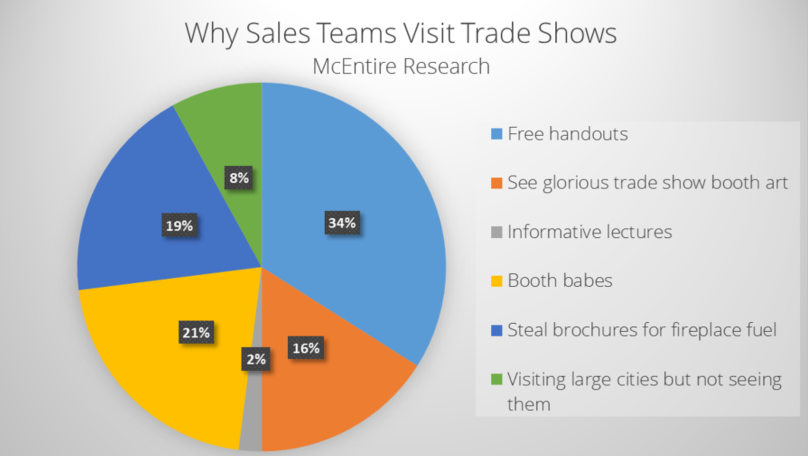 McEntire Research (N=1,600): Why Do Sales Teams Visit Trade Shows?