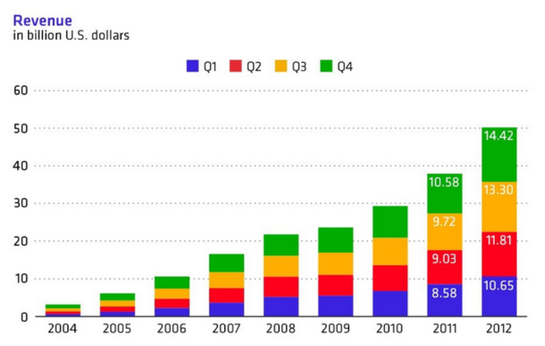 Google's Insane Revenue Growth