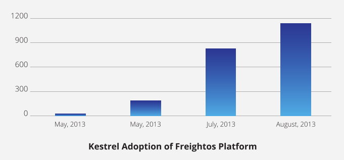Kestrel Adoption Rates