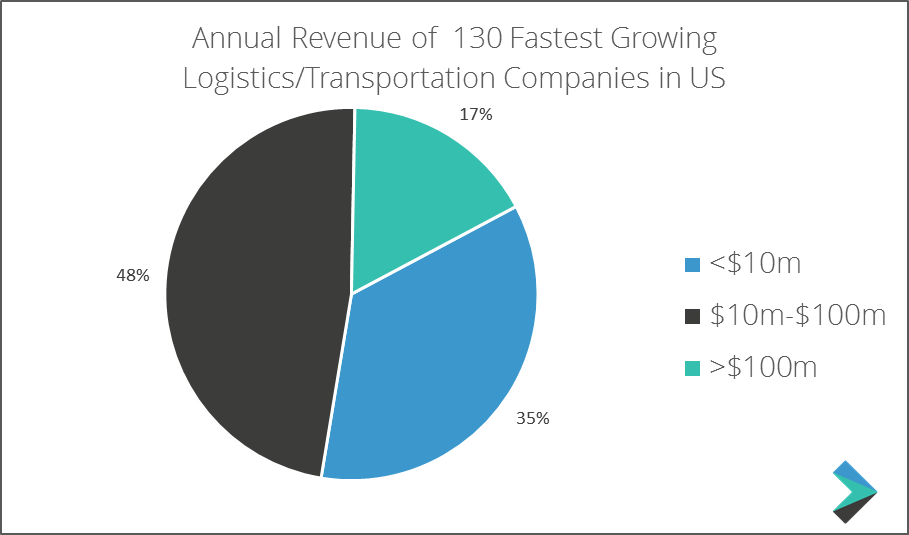 Annual Revenue of the 130 Fastest Growing Logistics/Transportation Companies in the US