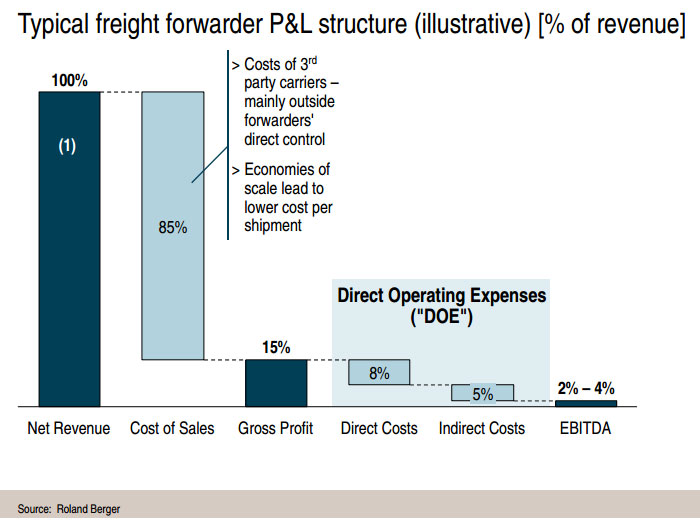 Freight forwarder profit margin. Source: Roland Berger