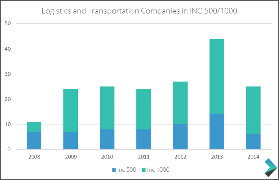 Number of Logistics and Transportation Companies in Inc. 1000's 500/1000 Fastest Growing Companies