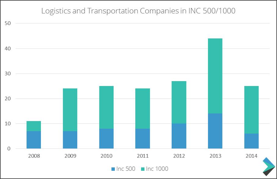 Fastest Growing Logistics Companies: Inc  Analysis | Freightos