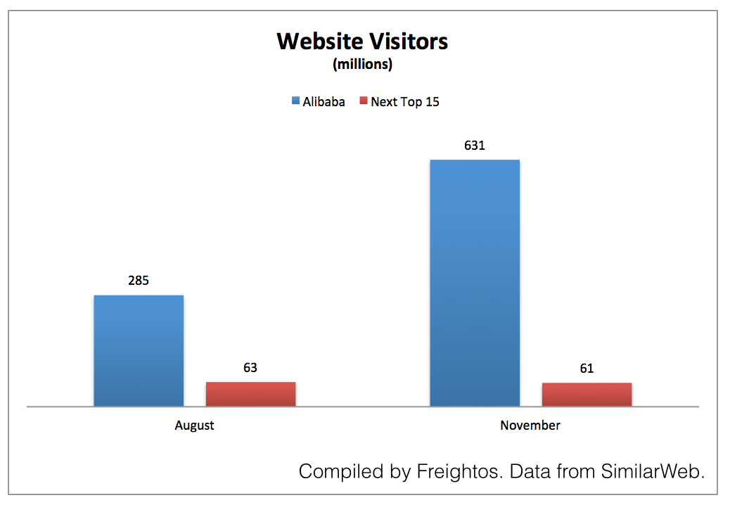 Website visits to online B2B marketplaces 2014