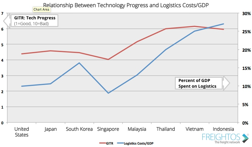 Relationship between technology and logistics as a percentage of GDP