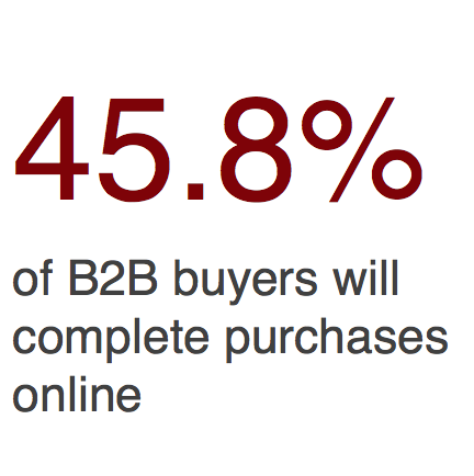 Percent of online B2B buyers