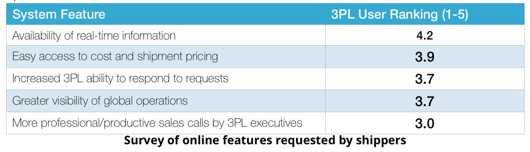 Top features that shippers want online