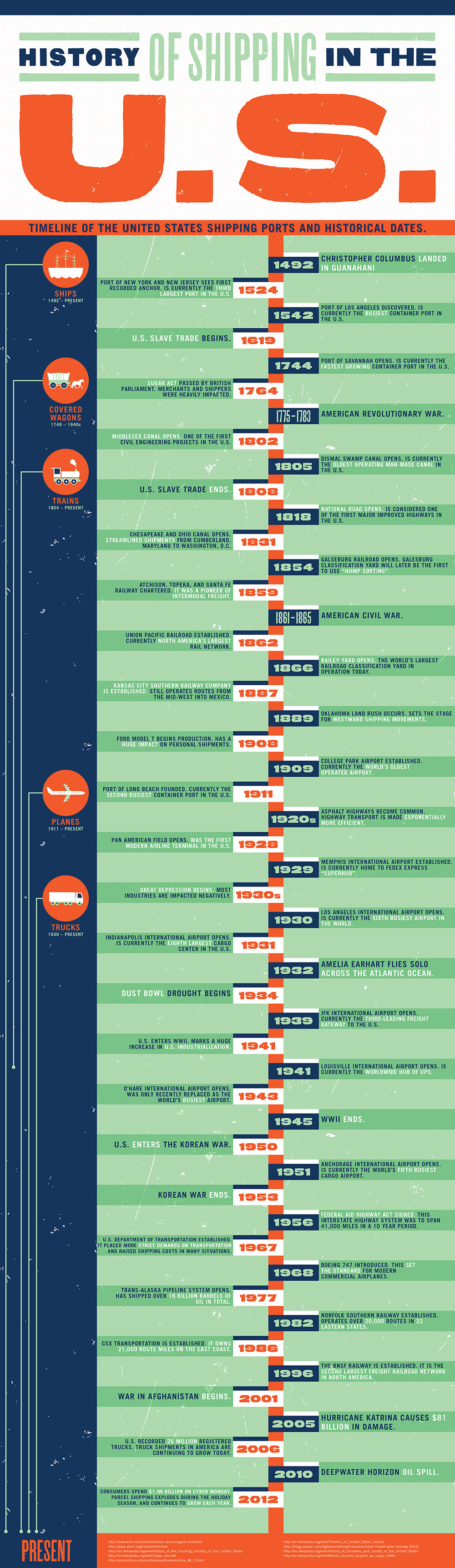 history-of-shipping-in-the-us