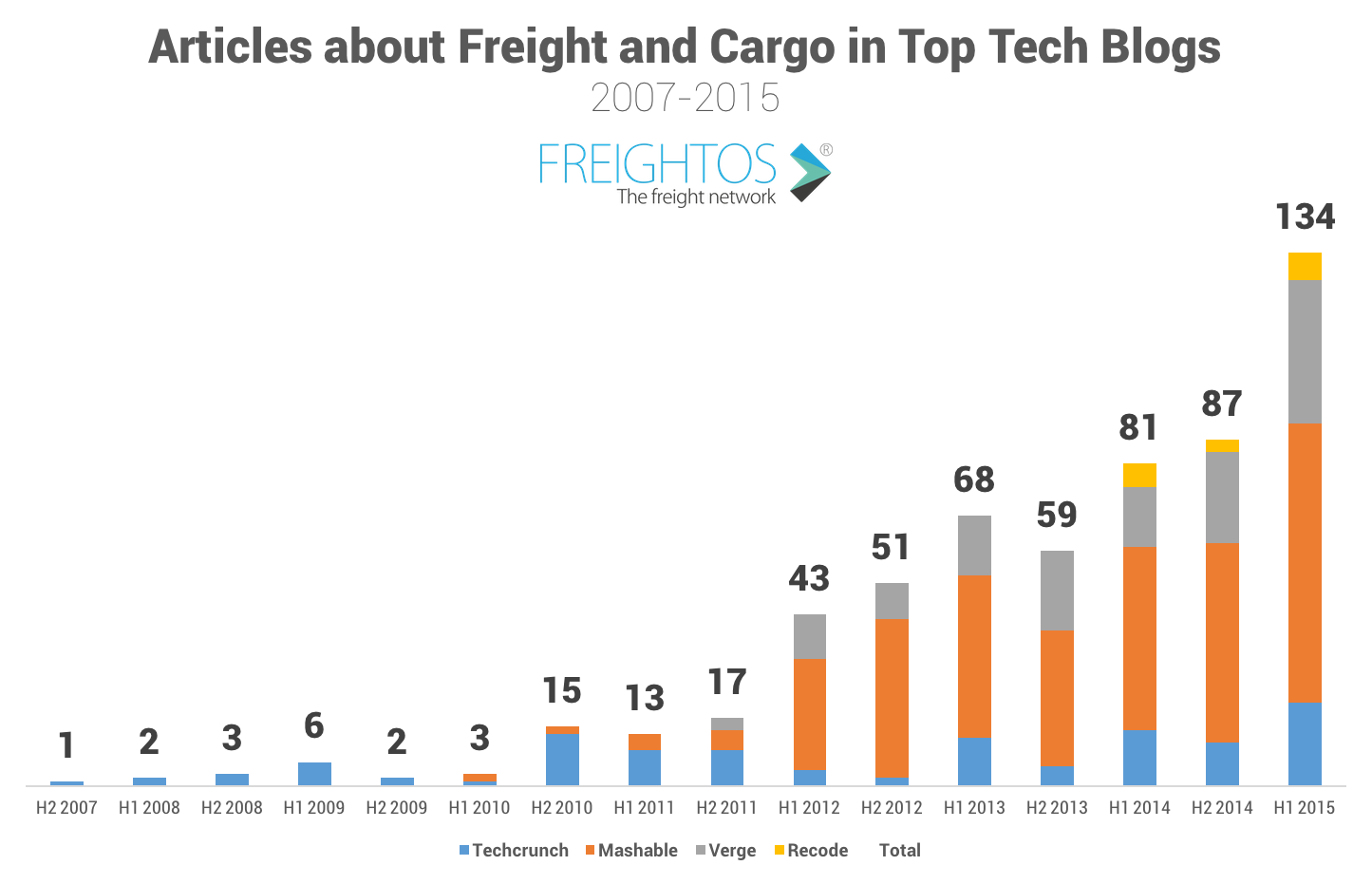 Freight Innovation Charts