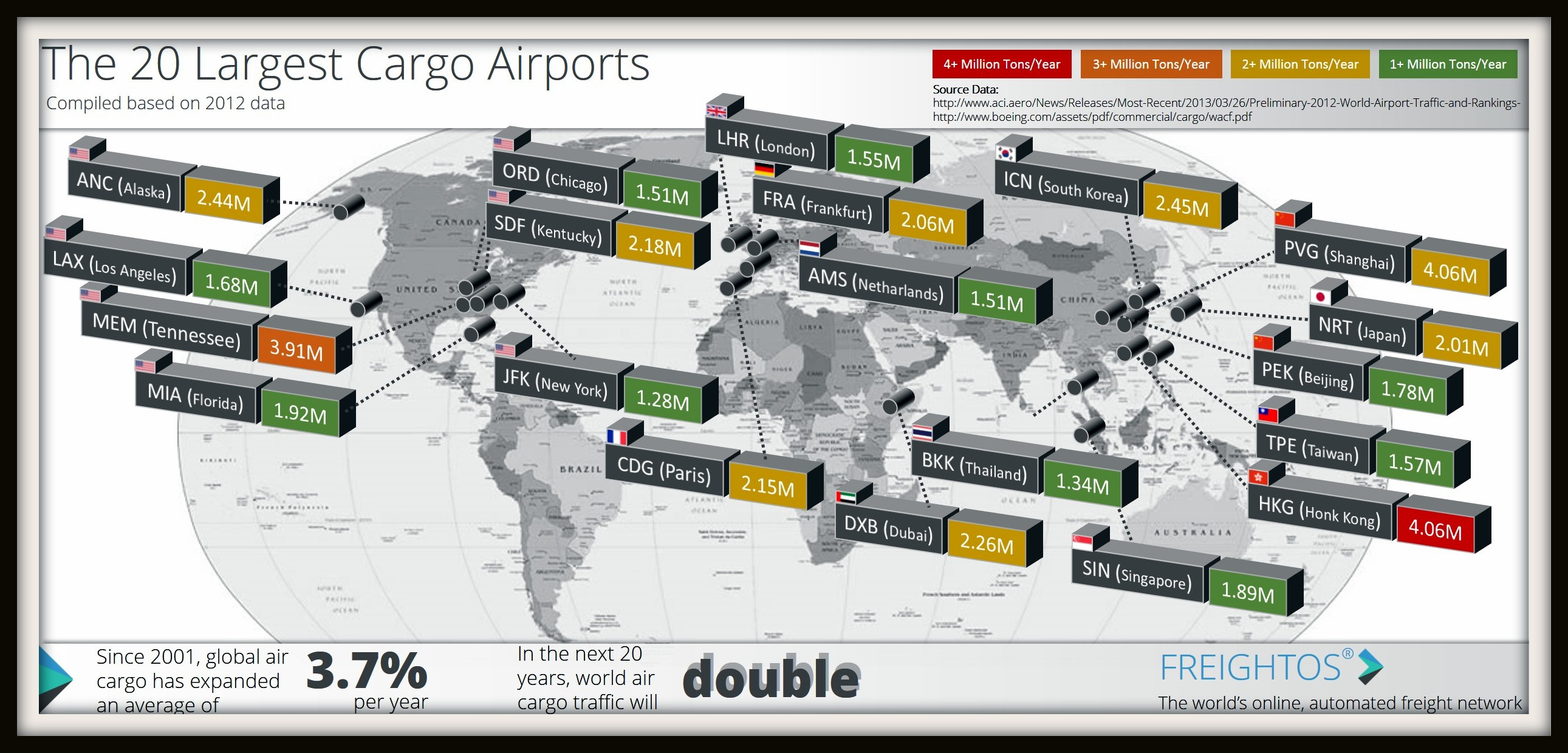 The World's Largest Cargo Airports