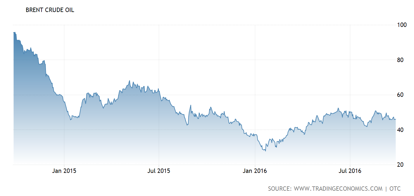 brent-crude-oil-2014-2016