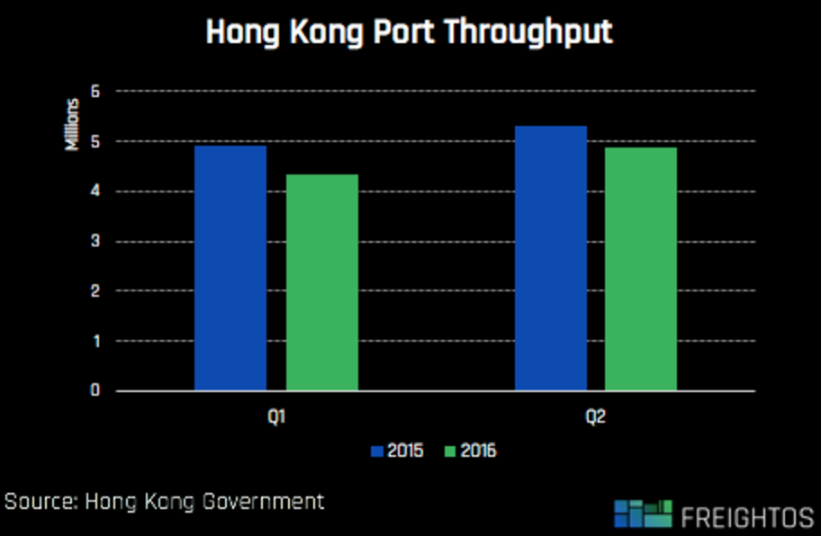 hong-kong-throughput