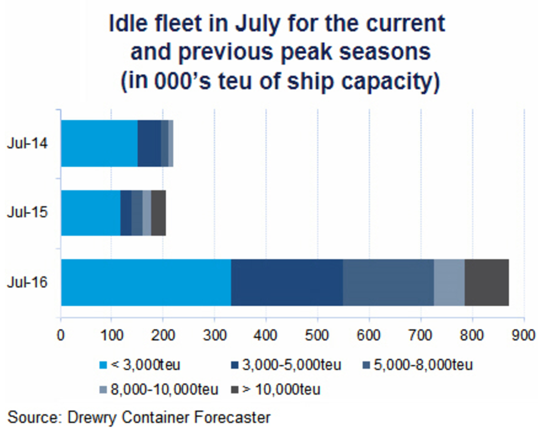 idle-fleet