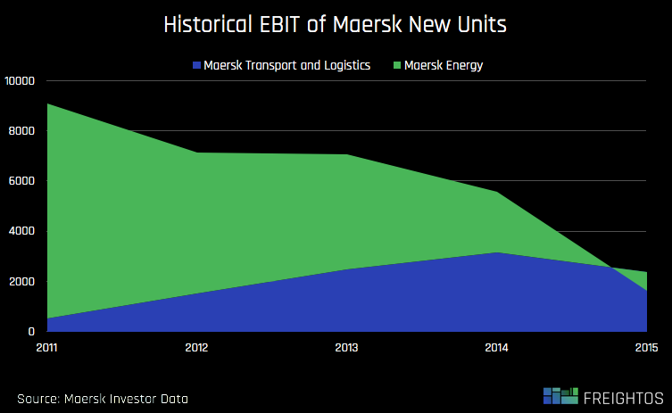 maersk-unit-historical-ebit