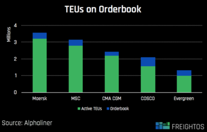 teus-on-orderbook