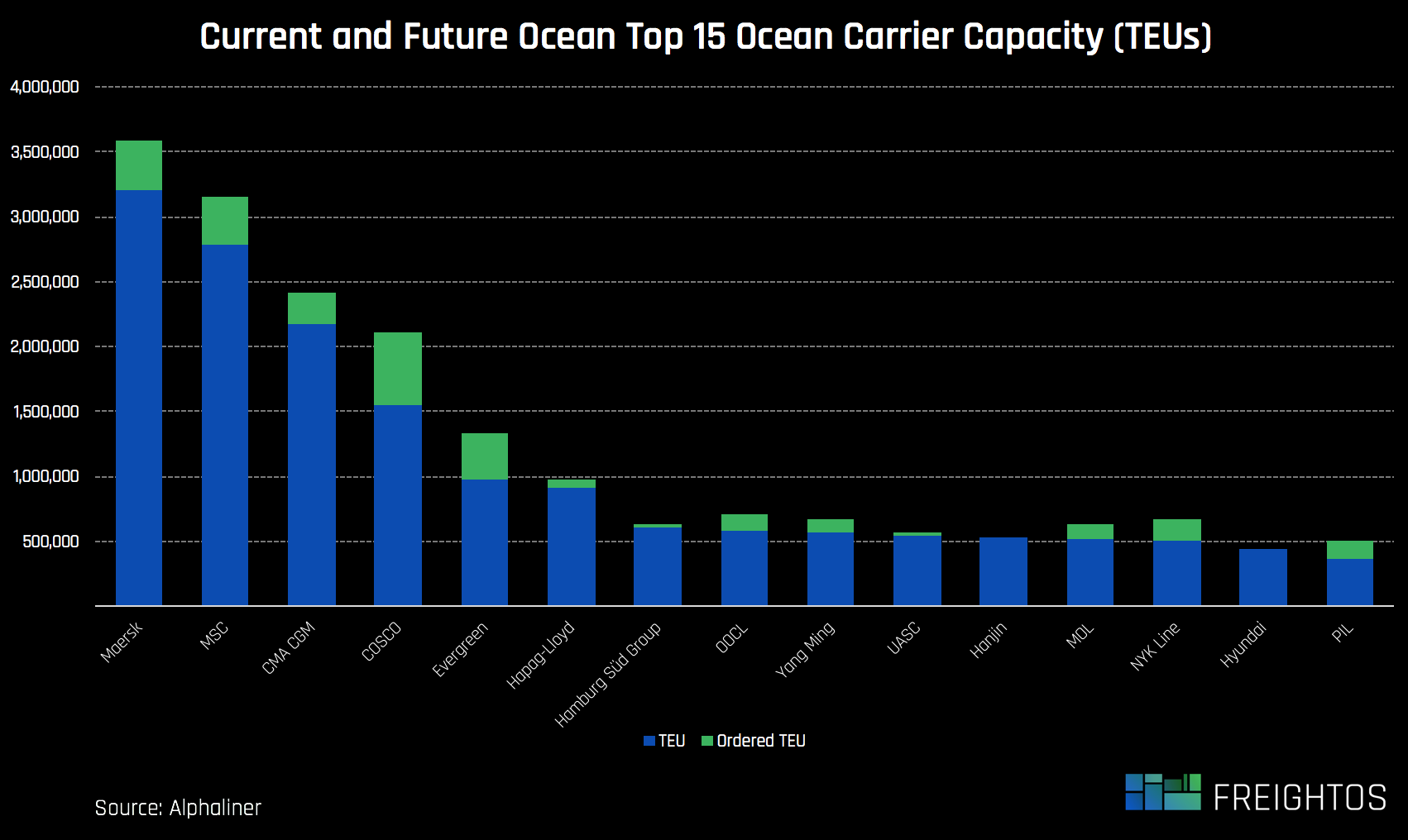 top-ocean-15-carrier-and-order-book