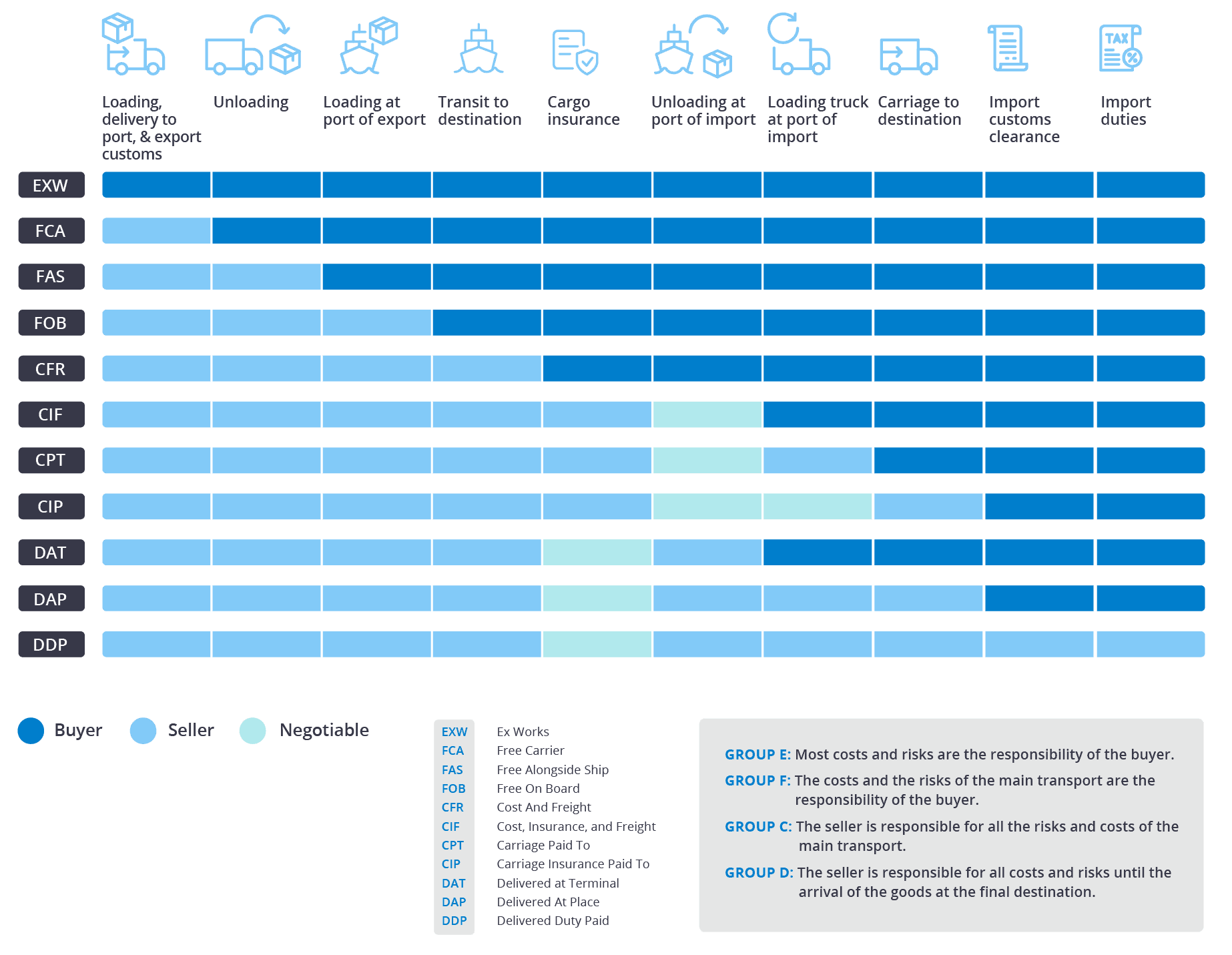 incoterms 2021
