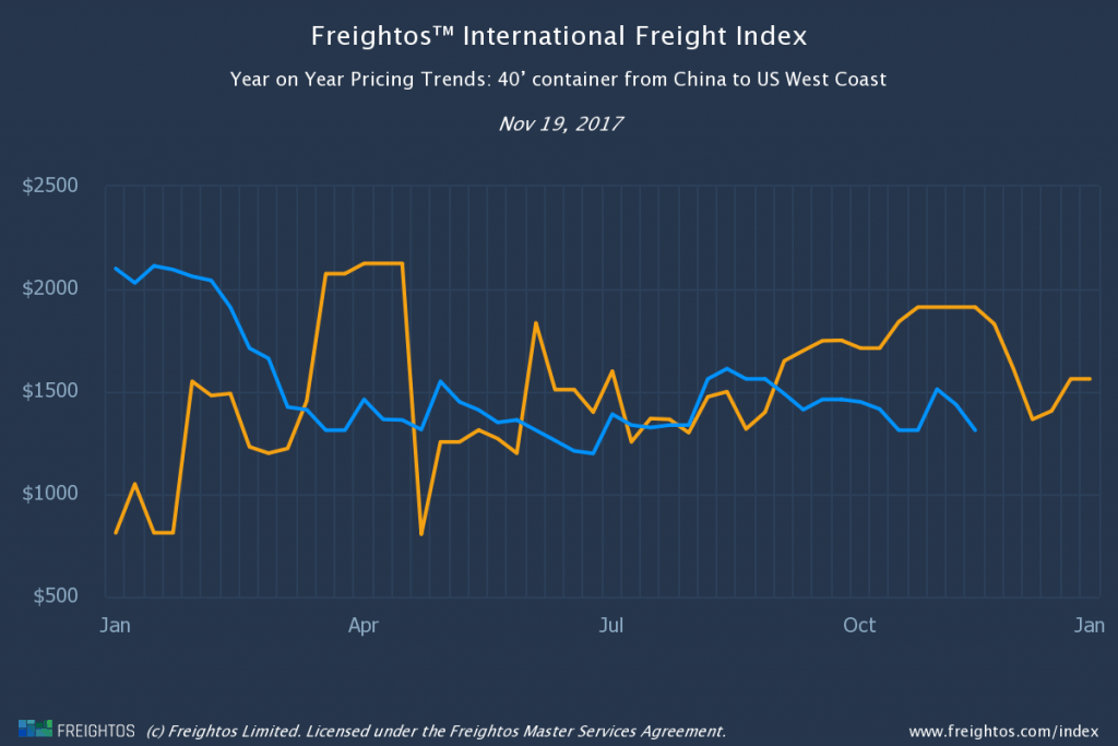 Peak Season Surcharge US West Coast index