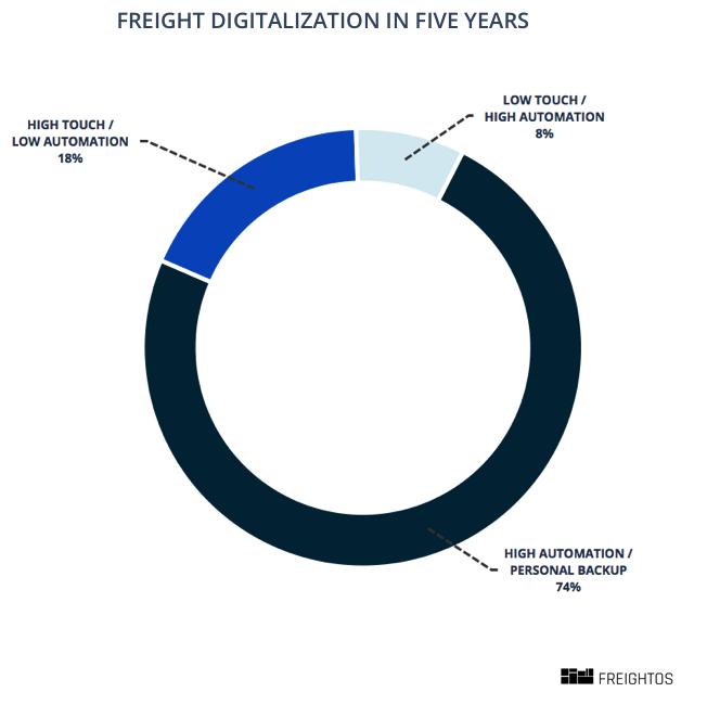 The Digital Freight Ecosystem Part 1 - Freightos