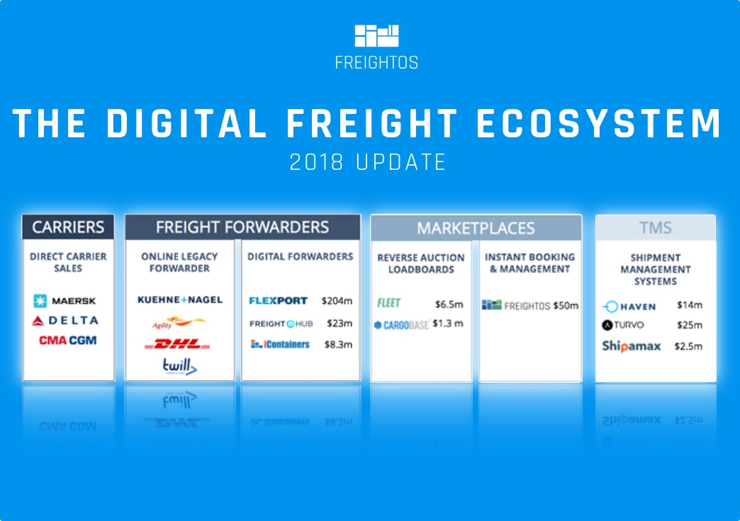 The digital freight ecosystem part 2 freightos for Can a motor carrier broker freight