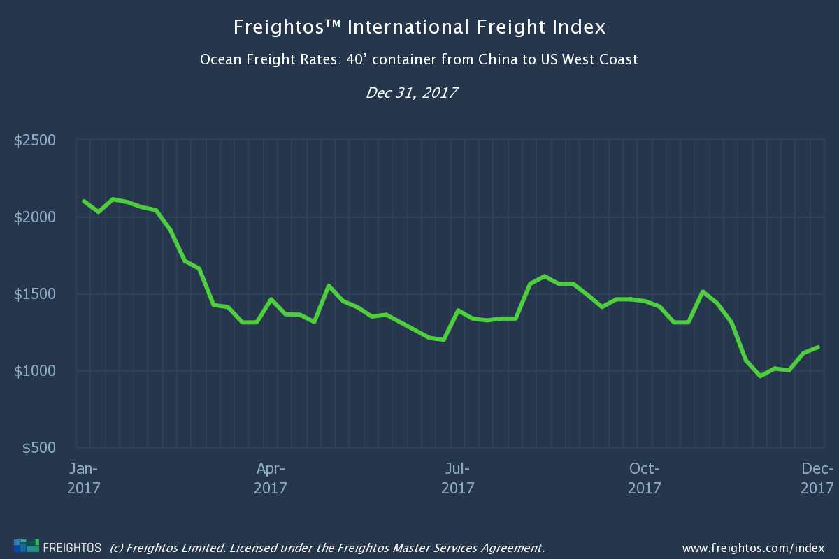 The Digital Freight Ecosystem Part 2 - Freightos