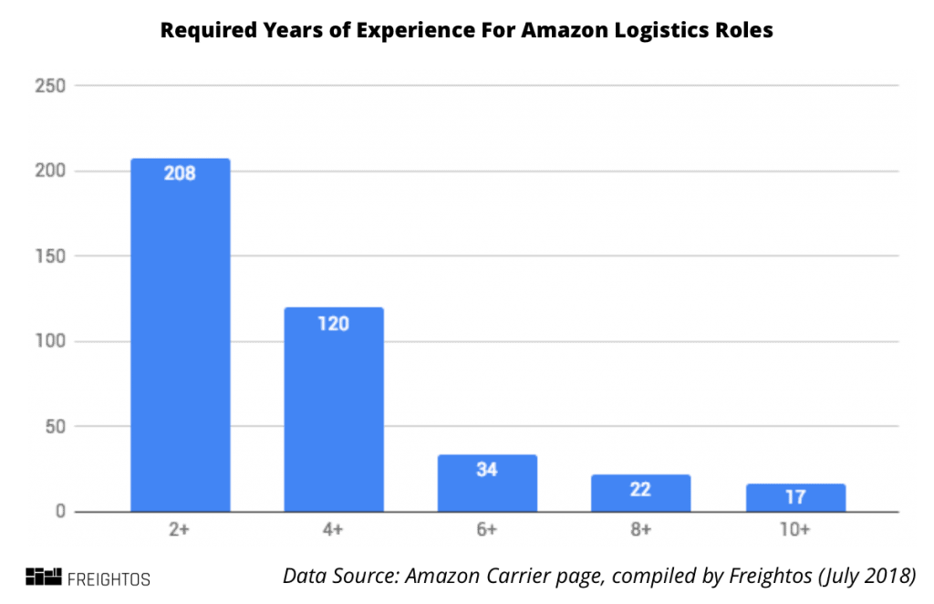 Amazon Logistics Years of Experience