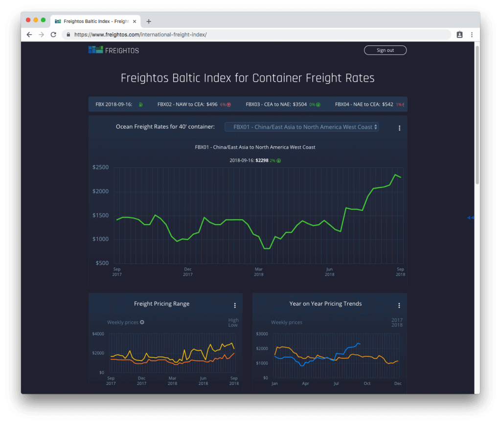 The free Freightos Baltic Index. driven by a database including over one billion price points.
