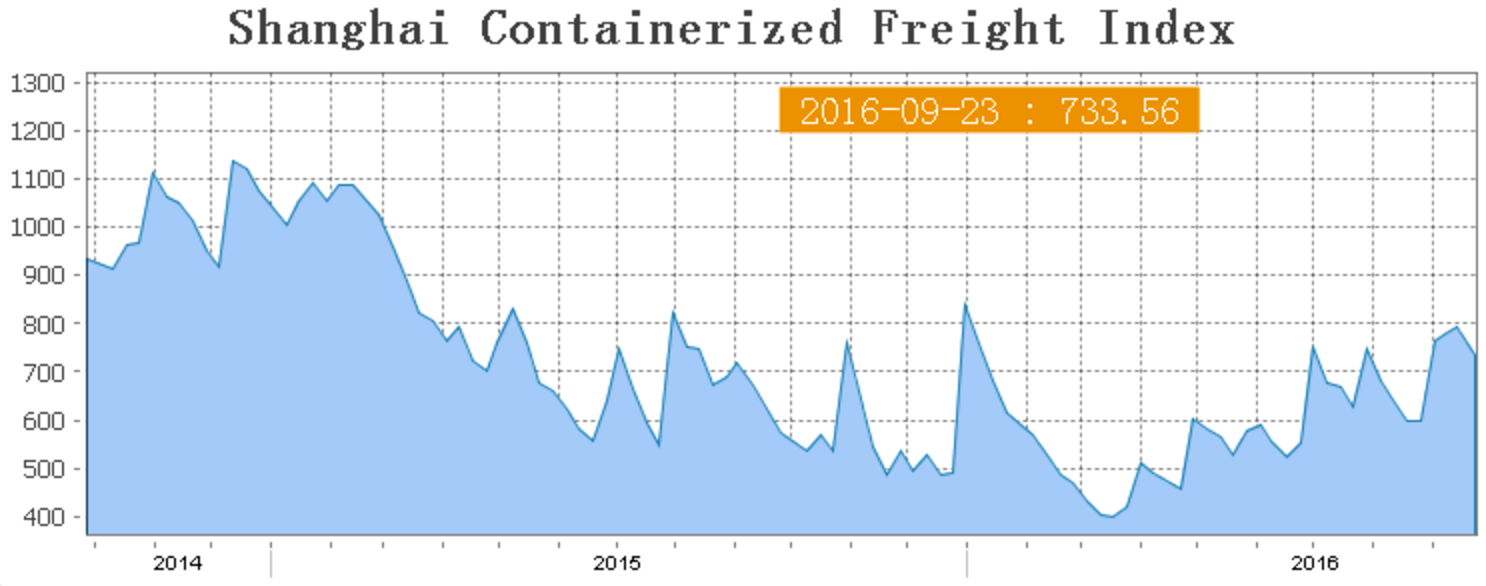 shanghai-containerized-index-2014-2016