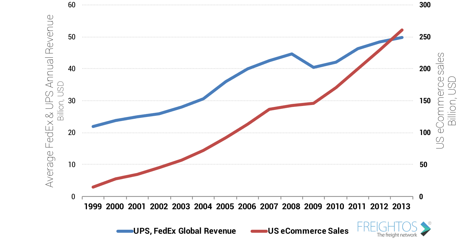FedEx and UPS Revenue show how revenue increased as online E-Commerce sales and fulfillment increased.