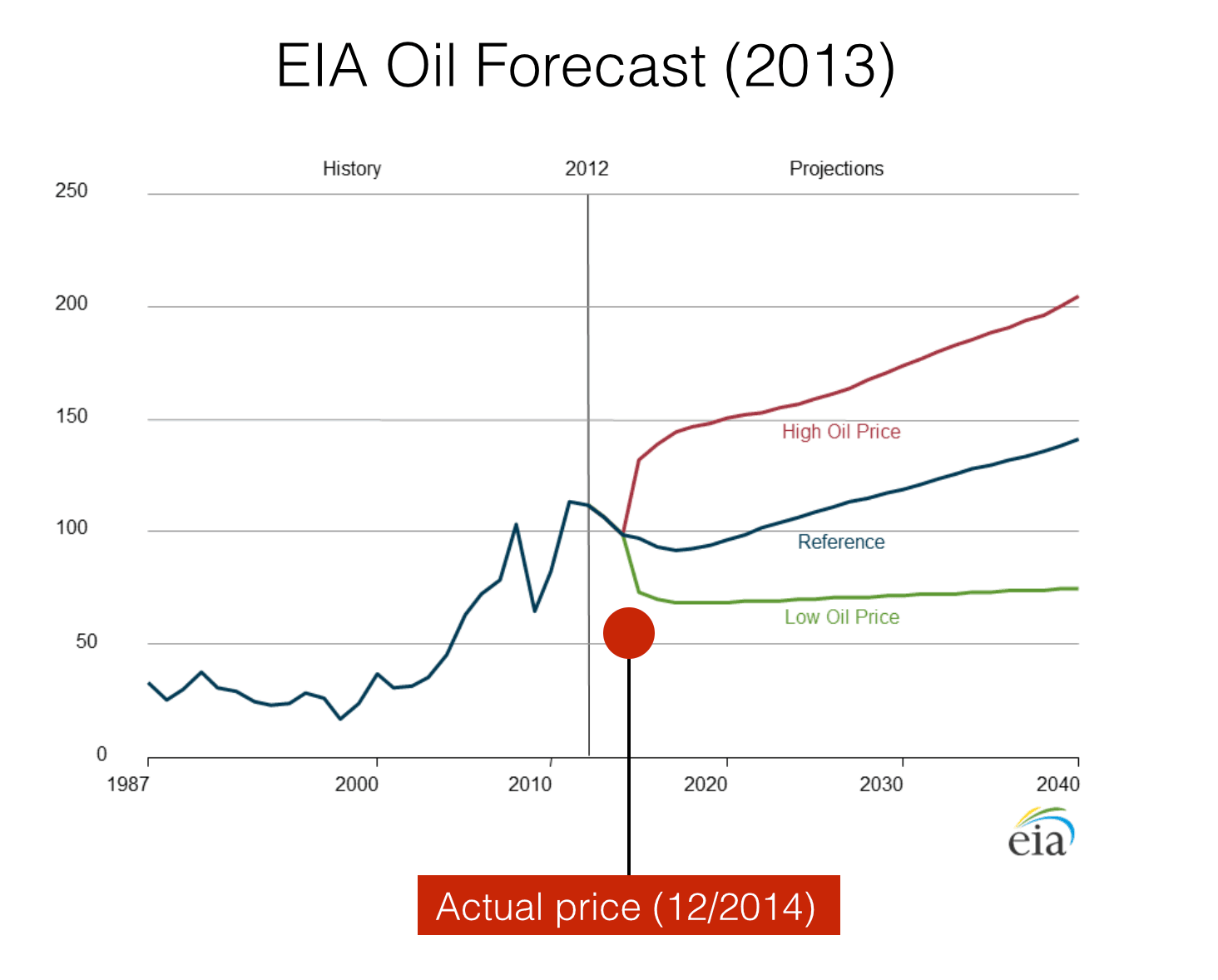 The US EIA's oil forces, compared to actual prices