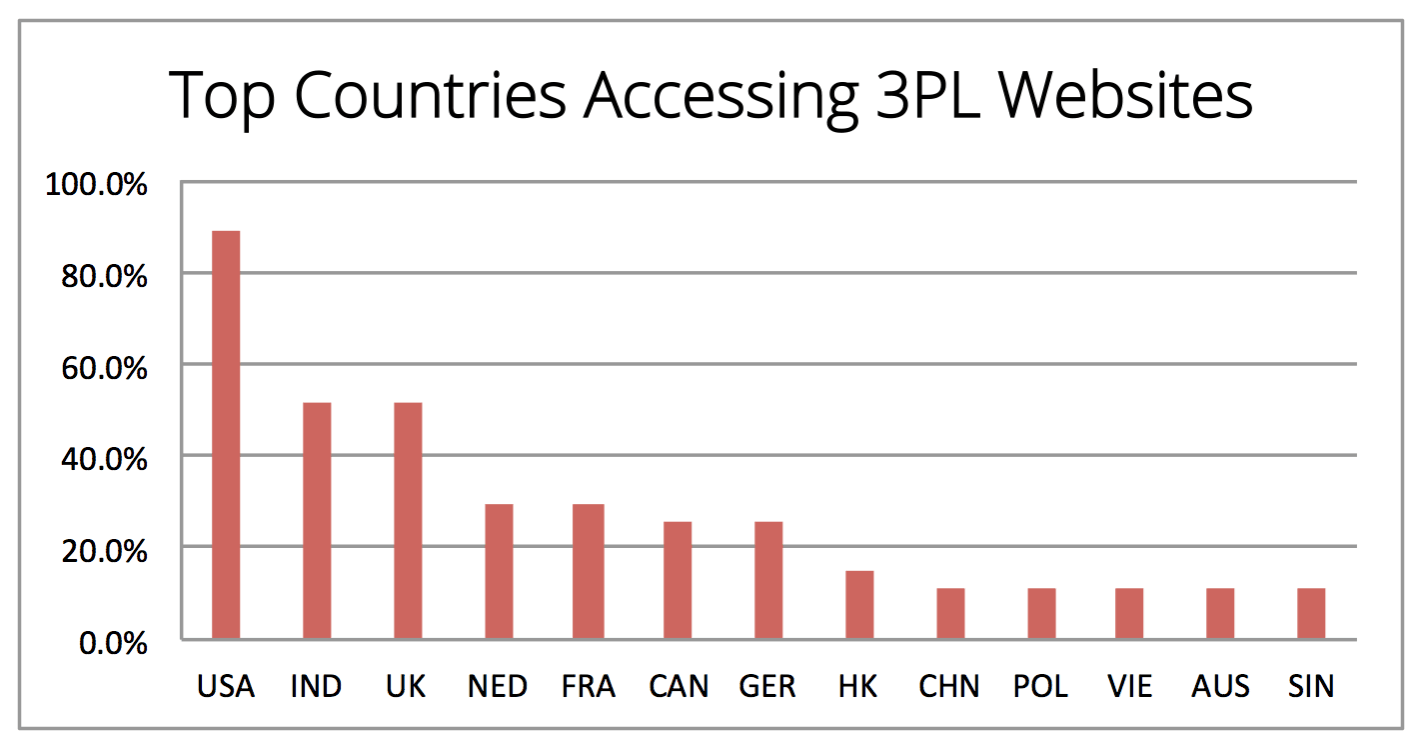Frequency of times that countries show up as top 5 user locations for leading 3PL websites