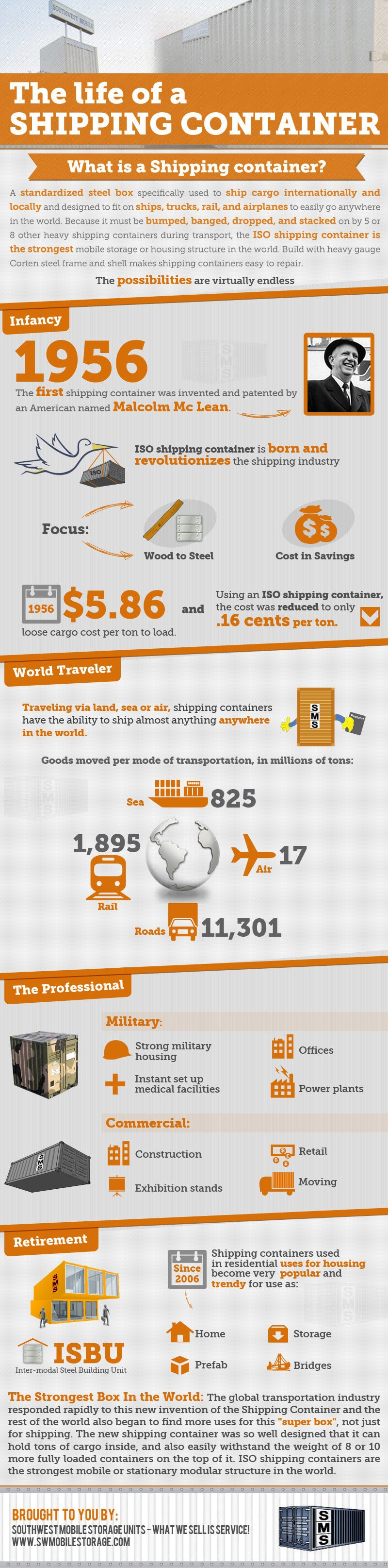 The-Life-Of-A-Portable-Shipping-Container.Infographic