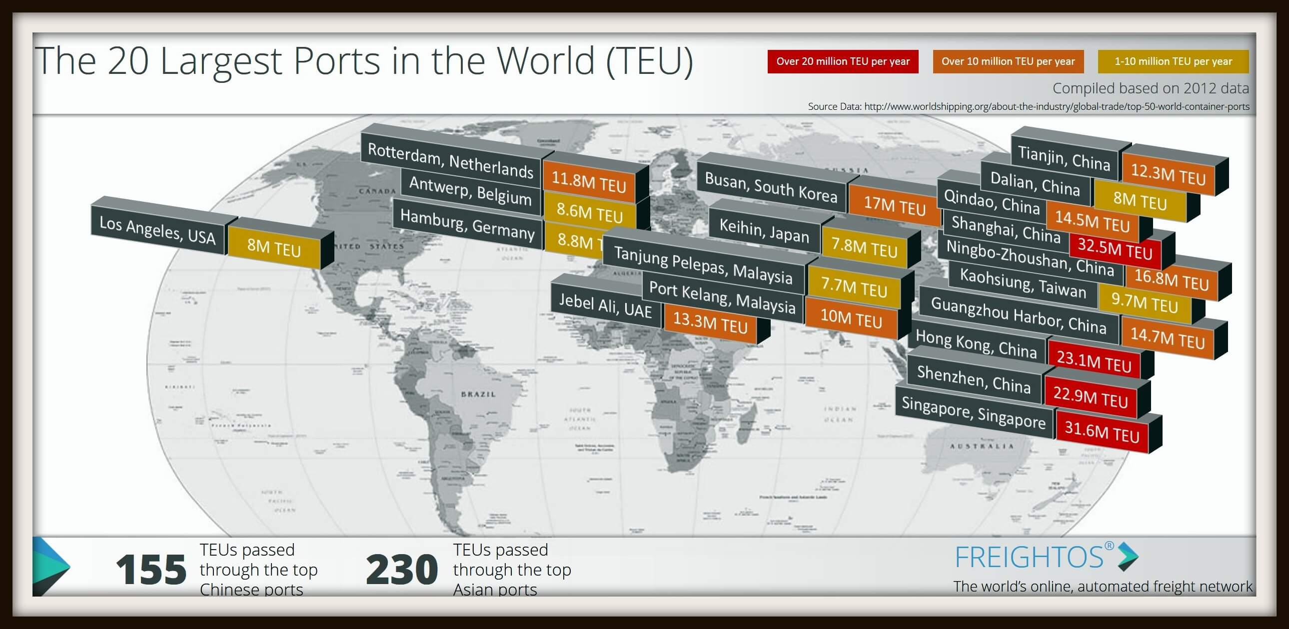 Map the world with the largest and busiest ports in the world