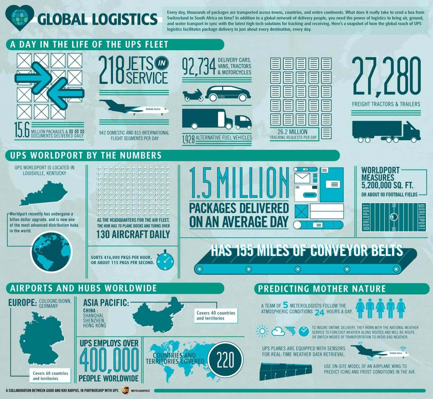 global-logistics-a-day-in-the-life-of-the-ups-fleet_50290cf79fb12_w1500