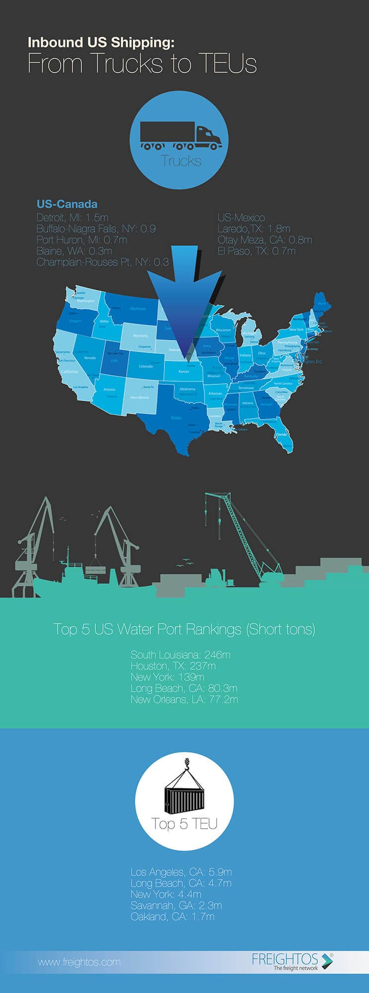 Infographic comparing maritime and land/truck imports