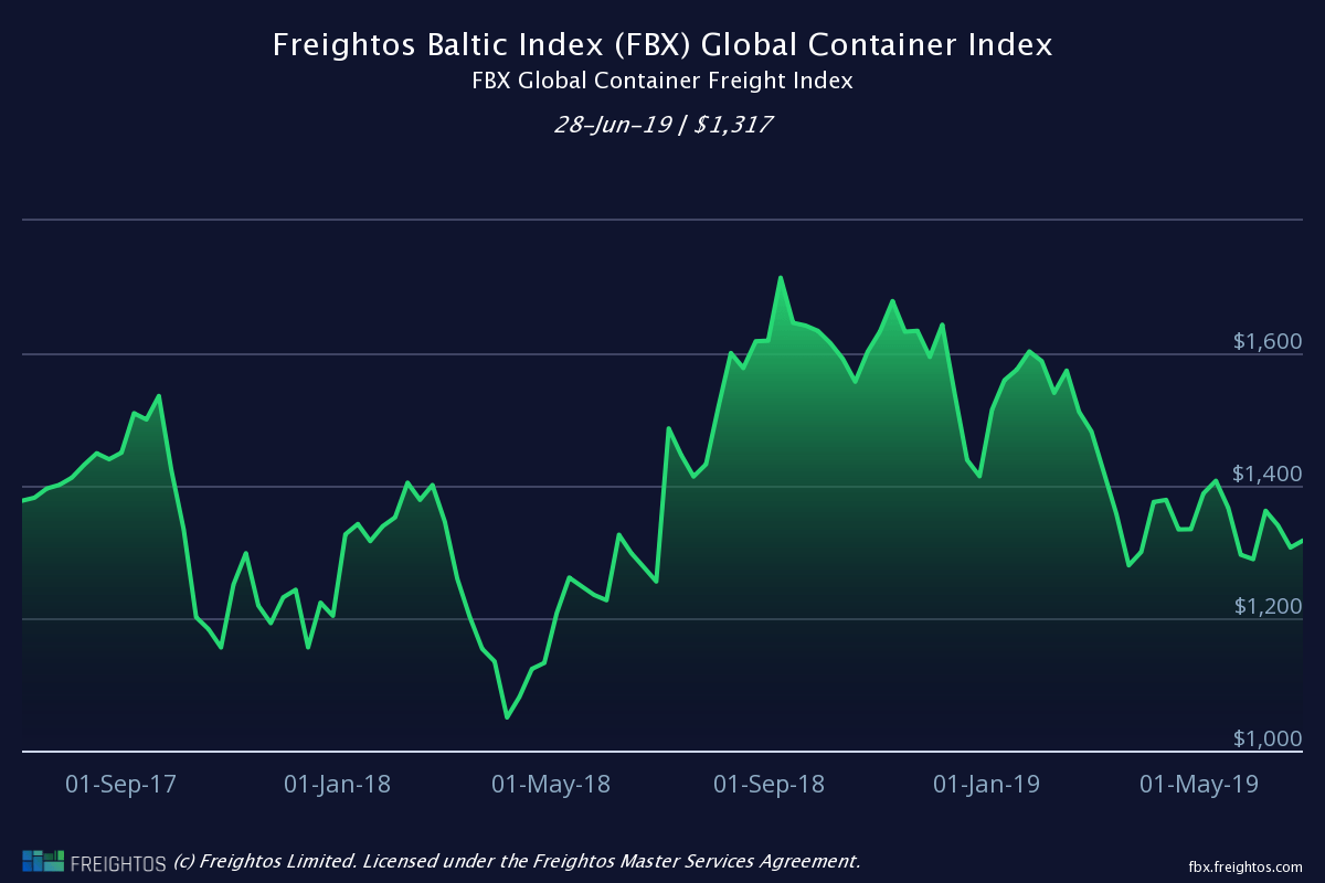 Freightos International Freight Index