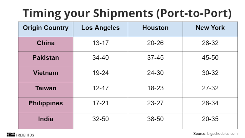 Timing Your Shipments