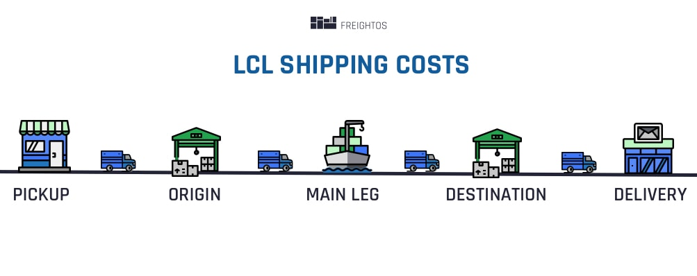 LCL Shipping Costs